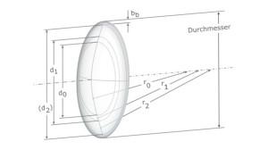 Linsengeometrie-KA-3