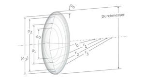 Linsengeometrie-KAKC